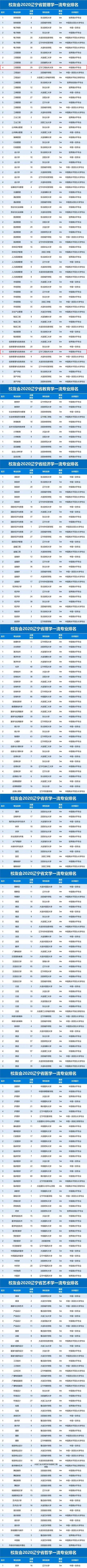 2020辽宁省一流专业排名公布,辽宁工大30个专业上榜